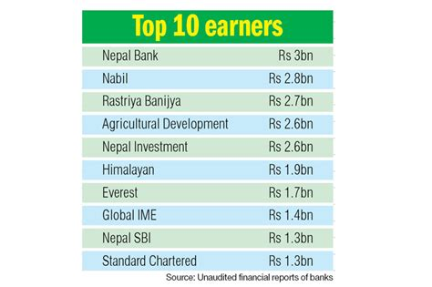 top 10 investment banks profit of banks jumps 29 7pc