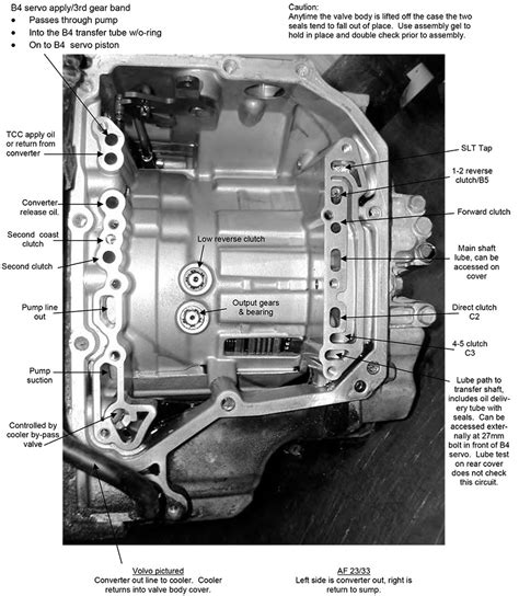 sonnax aw   af  diagnosis  valve body information