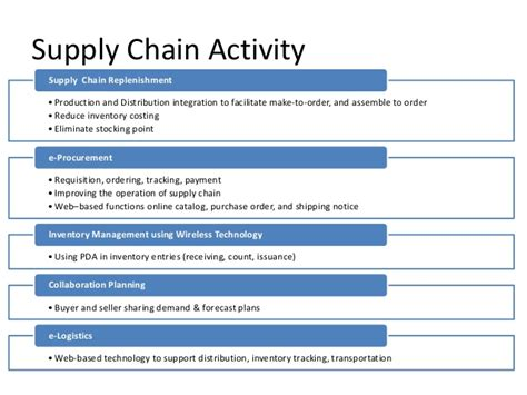 supply chain management workflow electronic supply chain management