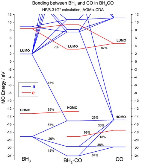 mo diagrams files for plotting the mo interaction diagrams see