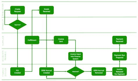 procurement flowchart purchase process flow chart in sap division of