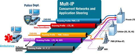 ip vpn network diagram mult ip highly secure mobile vpn software solution
