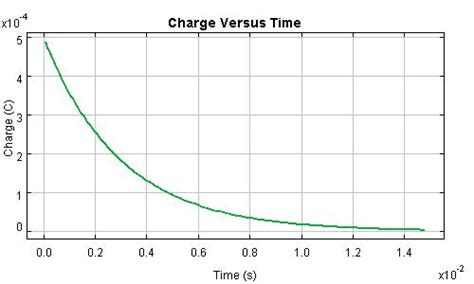 graph for capacitor charging and discharging circuitengine