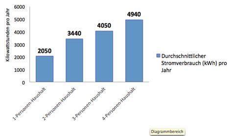 Jahresverbrauch Strom 2 Personen Haushalt 3462 by H 228 Tten Sie Gewusst Durchschnittlicher