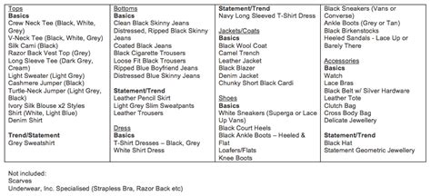 a capsule wardrobe defining style creating a
