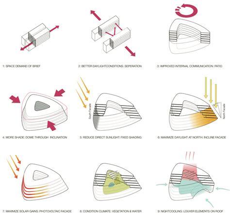 design concept brief science cus concept design wcs product design