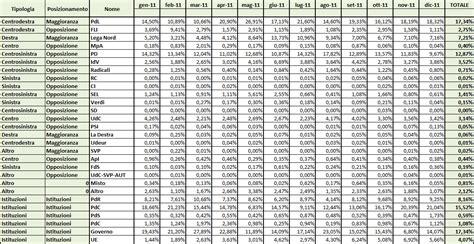 tavola balistica dati agcom dicembre 2011 termometro politico