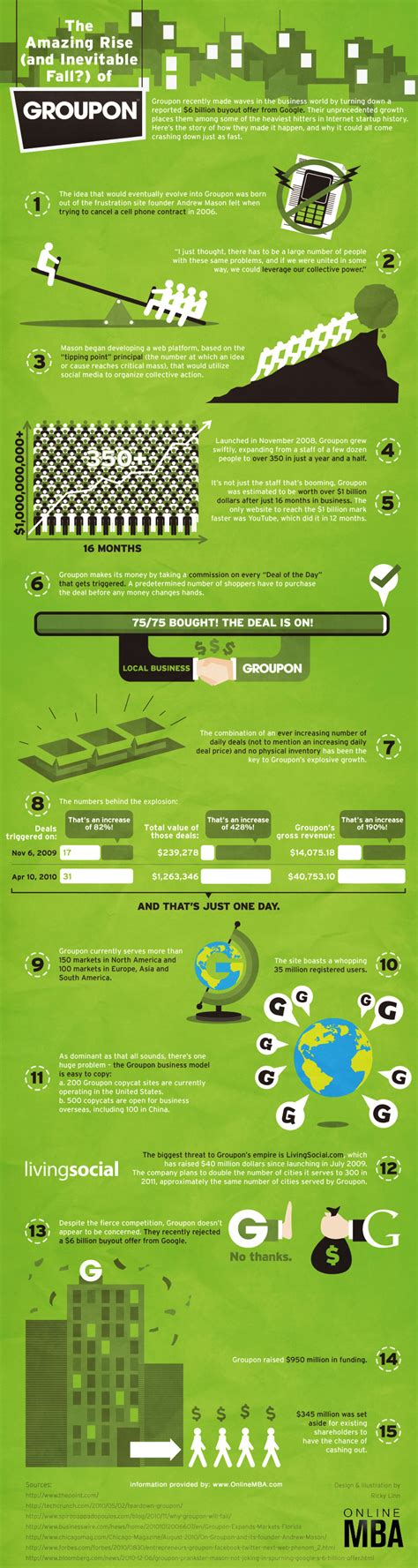 Groupon Mba by The Groupon Story In An Infographic