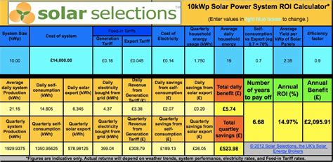 how to calculate the solar panel requirement 10kwp solar systems pricing output roi solar selections