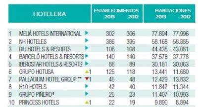 cadenas hoteleras francesas en españa blogs de turismo septiembre 2013