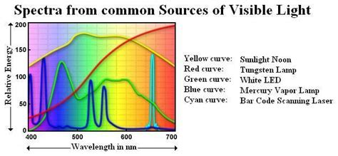 sources of visible light 07 01 07