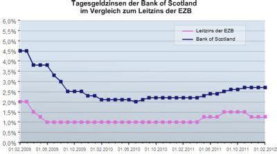 bank of scotland zinsentwicklung warum die zinsen auf tagesgeld nicht mehr steigern werden