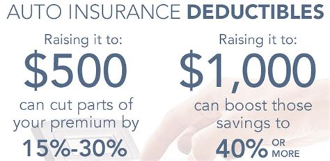 Cheap Car Insurance With 500 Deductible car insurance deductibles how do they work car