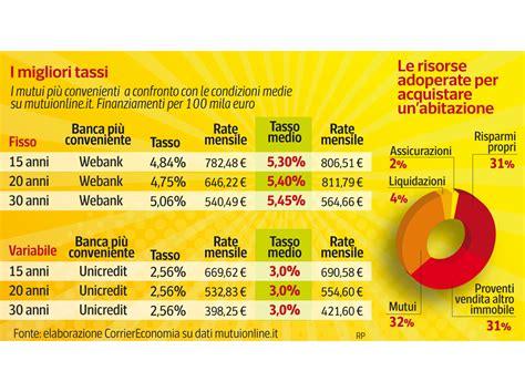 spread banche mutui oggi mutui gi 249 le banche abbassano finalmente lo spread
