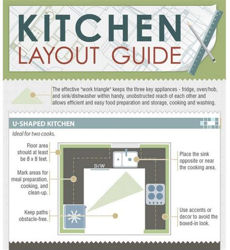 How To Layout A Kitchen Design How To Choose A Kitchen Layout Based On The Fridge Oven Sink Work Triangle Infographic
