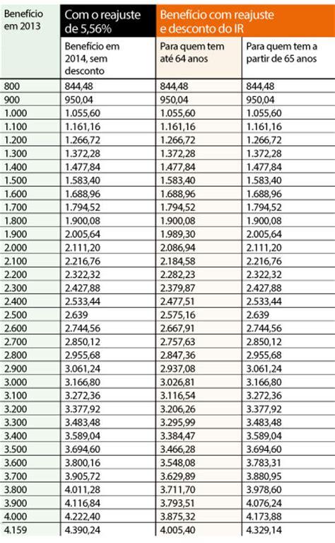 pensionista 1 parcela do 13 2016 tabela do 13 dos aposentados e pensionista em 2016