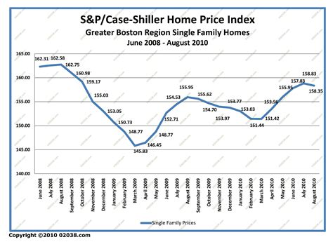 Greater Boston Home Prices Rise Greater Boston Home Sale Prices Steady In August 02038