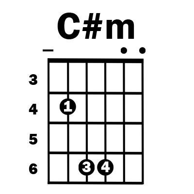 G Sharp Chord Guitar Finger Position Image Collections Guitar