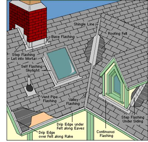 how roof flashing works hometips