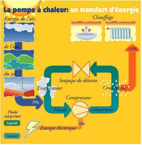 Fonctionnement D Une Pompe à Chaleur 3889 by Principe De Fonctionnement De La Pompe 224 Chaleur