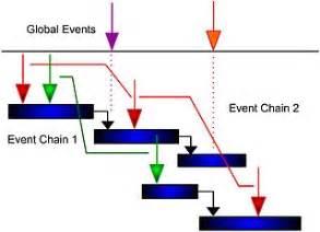 Event chain methodology wikipedia
