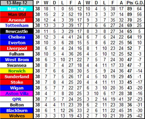 Premiership Football Table Newcastle United Football Club Premier League Table