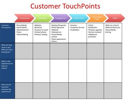 Customer Touchpoint Mapping Template Customer Touch Points Novel Tool From Score On Assessing Your Customer Touchpoints Website