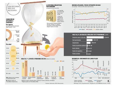 se reforma en 2016 el sistema de pensiones en mexico la reforma pensional que colombia no se atreve a realizar