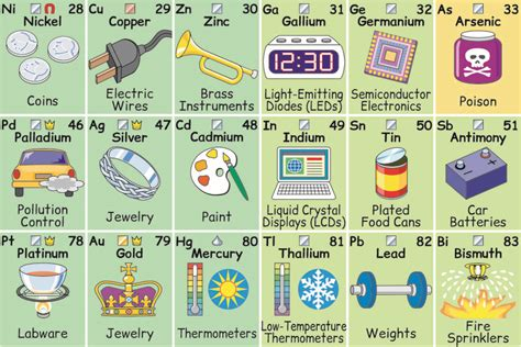 what is the purpose of the periodic table periodic table of elements and its uses