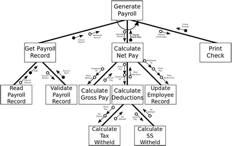 structure diagram structure chart