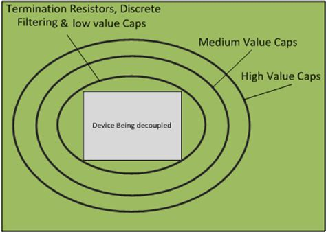 decoupling capacitor best practices decoupling capacitor best practices 28 images op do op s need one bypass capacitor or two