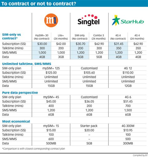 starhub home broadband plan images starhub home