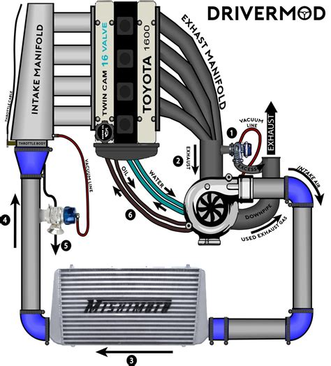 turbo setup diagram turbocharging for dummies drivermod