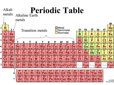 alkali metals periodic table elements and periodic table ppt