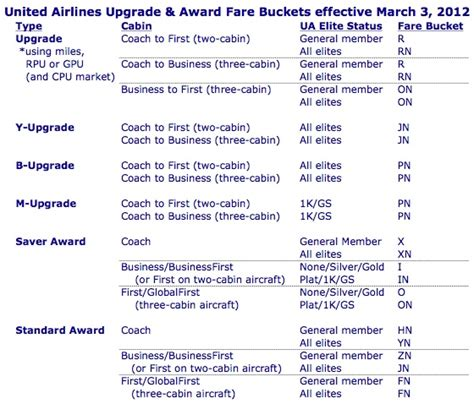 united airlines booking one upside to the united merger elite only saver awards