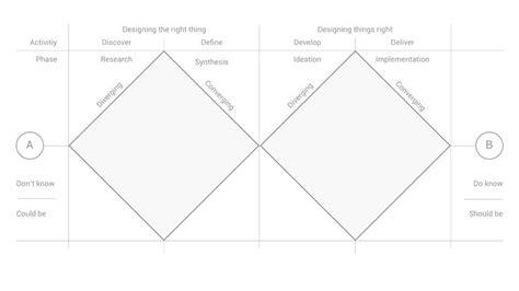 Hcd 101 Digital Ux Design 17 best images about design thinking on