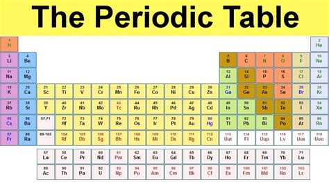 Am Periodic Table by The Periodic Table S