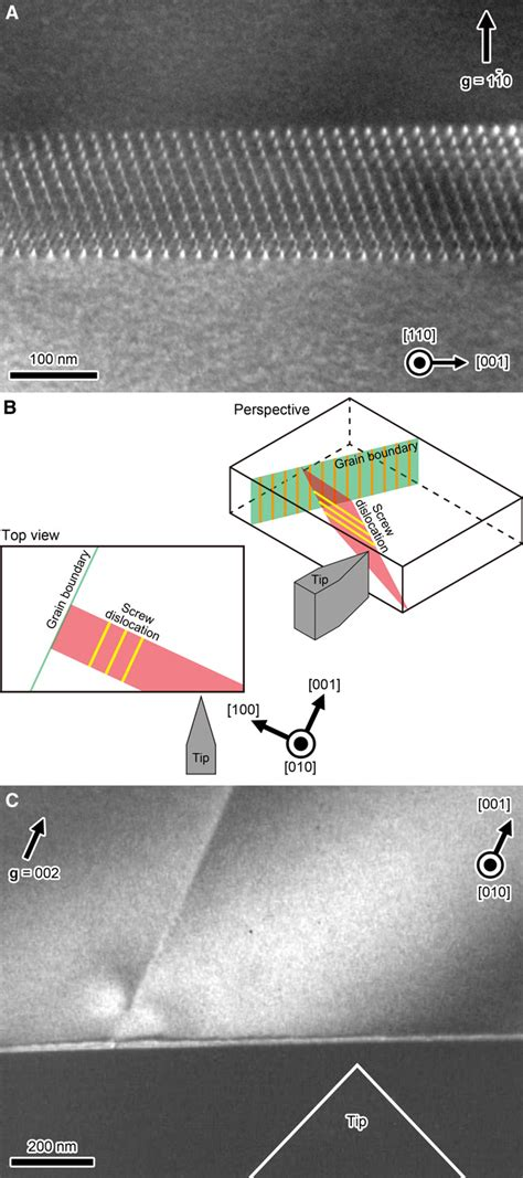 Dislocations In Ceramics - direct observation of individual dislocation interaction
