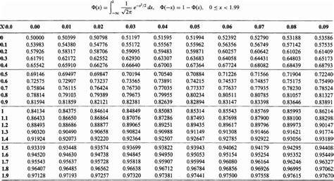 Cumulative Normal Distribution Table by Appendix E Table For Gaussian Cumulative Distribution
