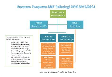 Smf Psikologi Uph June 2013 | smf psikologi uph june 2013