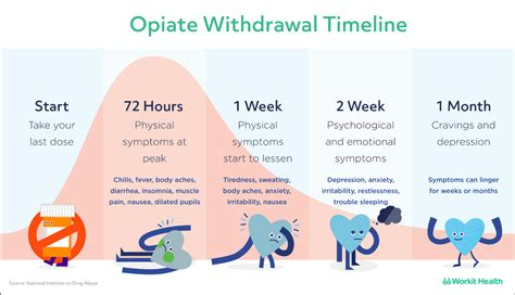 Detox Symptoms by Opiate Withdrawal Timeline What To Expect Downloadable