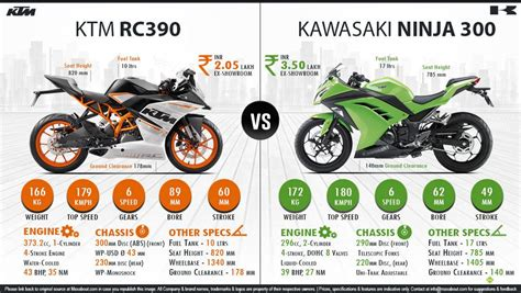 Ktm 390 Autos Maxabout by Kawasaki 300 Vs Ktm Rc 390 Maxabout Autos