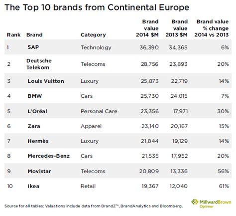 most popular teen brands 2014 regions