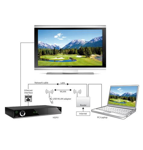 home design network tv technisat hdfv terrestrial hd freeview receiver co uk tv