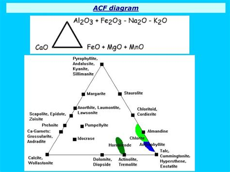 acf and akf diagrams ppt lecture six metamorphic grade and facies powerpoint