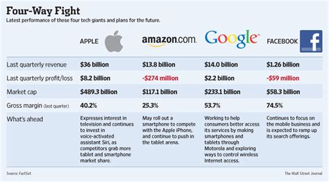 amazon vs google apple vs google vs facebook vs amazon