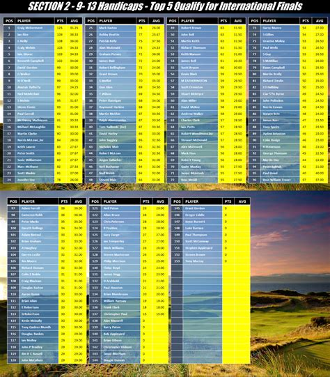 Section 20 Uk by Golf In Scotland Series Events 2017