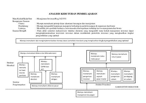Teori Akutansi Pendekatan Konsep Dan Analisis Hery Se gbrp analisis investasi dan portofolio
