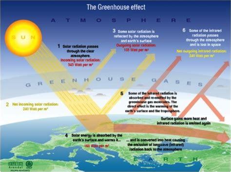 global warming diagram diagram of greenhouse effect causing global warming
