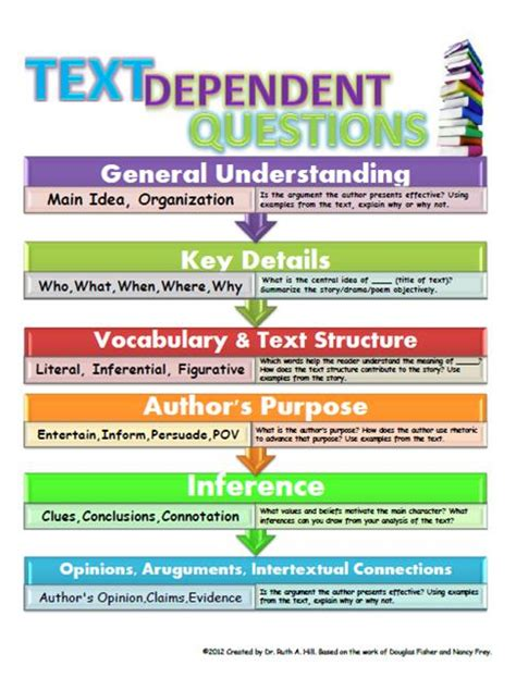 Or Question On Text Text Dependent Questions My Learning Partners Magazine